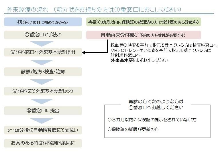 外来受診のご案内|聖母病院:東京都新宿区中落合の総合病院